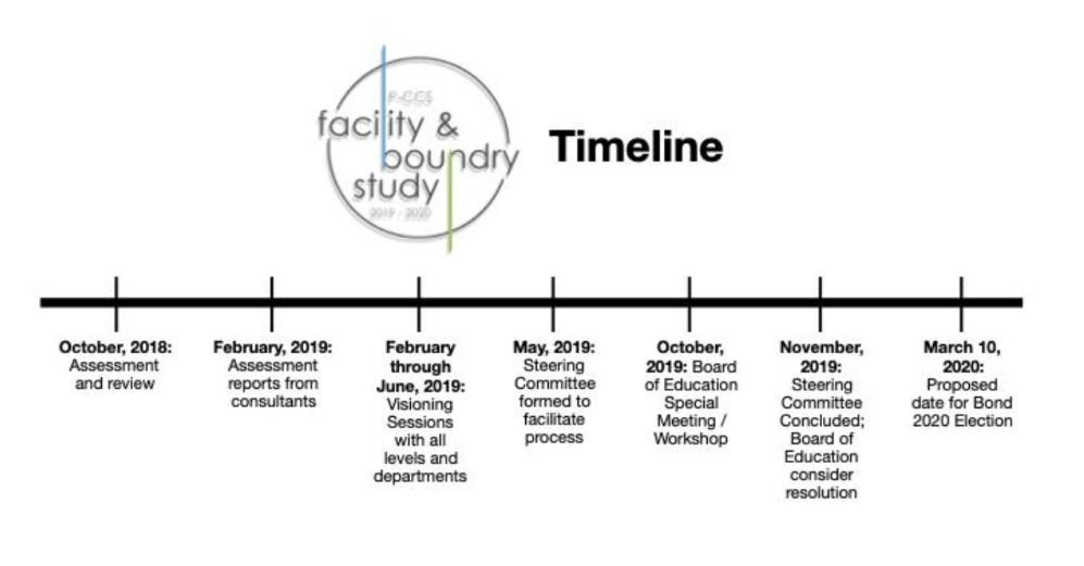 Timeline Facility Boundry Study