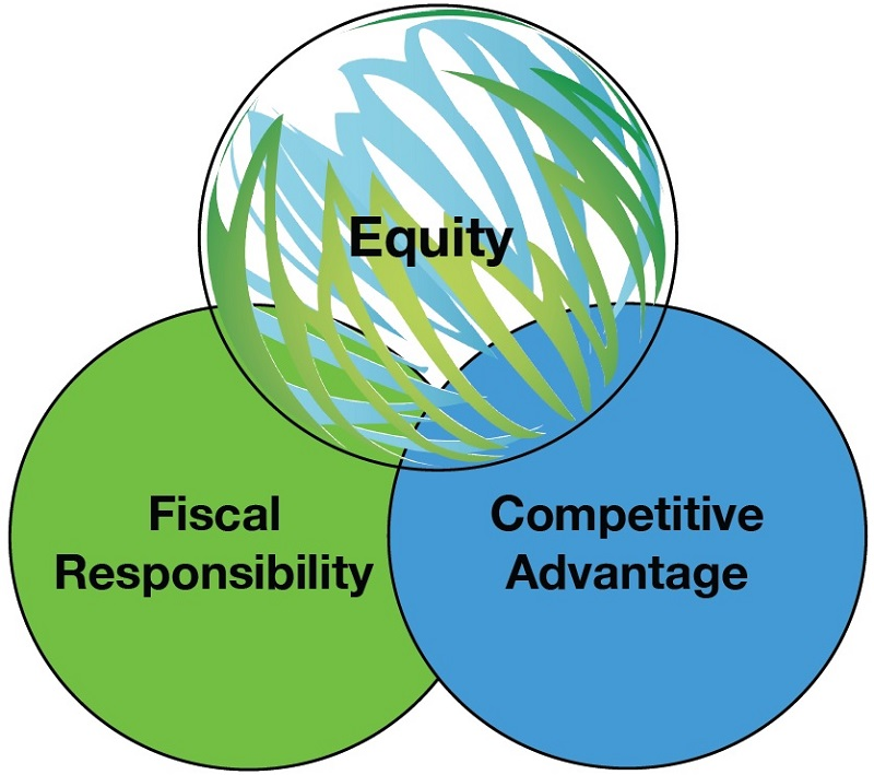 venn diagram showing overlap of equity, fiscal responsibility and